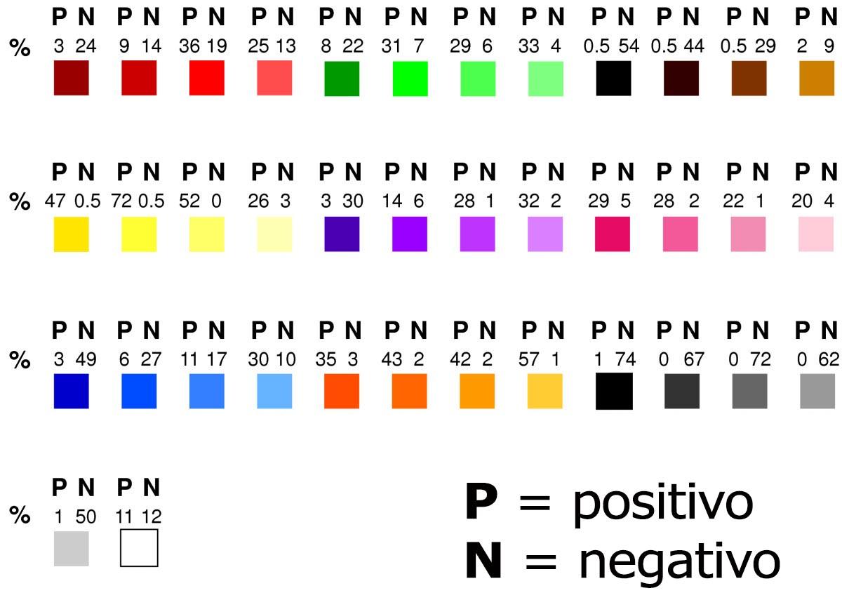 Psicologia Del Colore