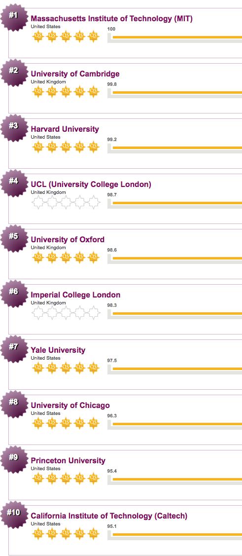 Le migliori universit al mondo for Migliori universita mondo