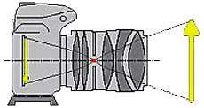 punto nodale  centro ottico